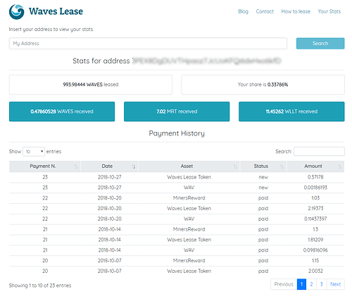 Waves Lease Lessor Stats