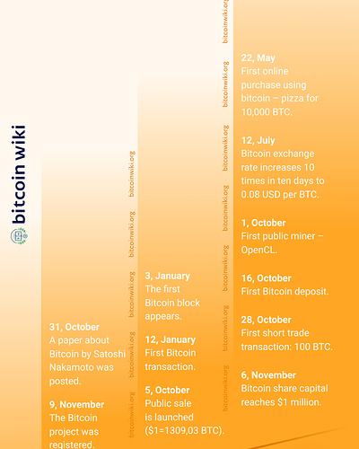 Bitcoin_history_2008-2010