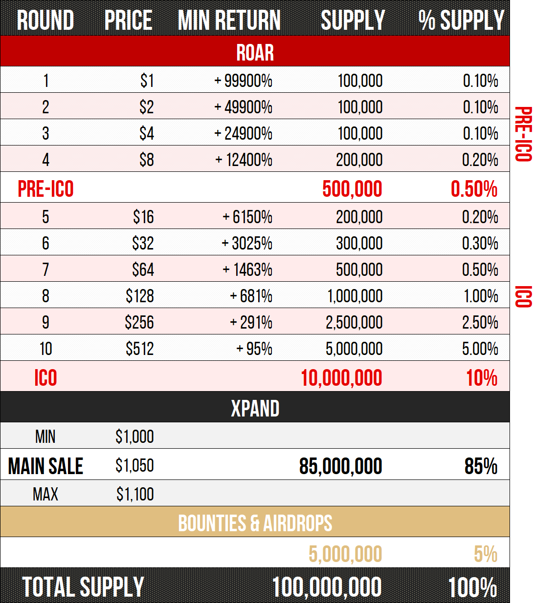 PREICO and ICO ROAR, XPAND Main sale