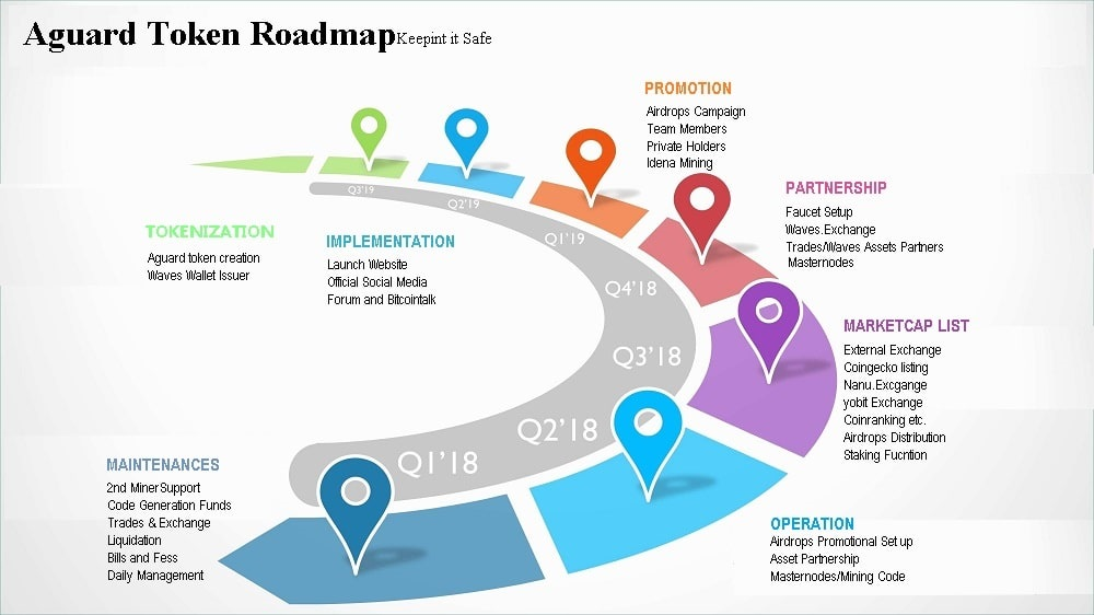 $aguard_roadmap